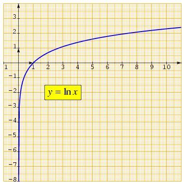 Cual es el logaritmo neperiano de 0 ?